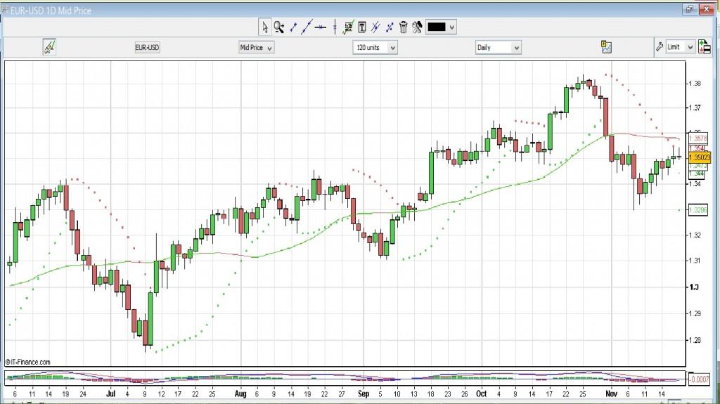 Evolution EUR/USD D1