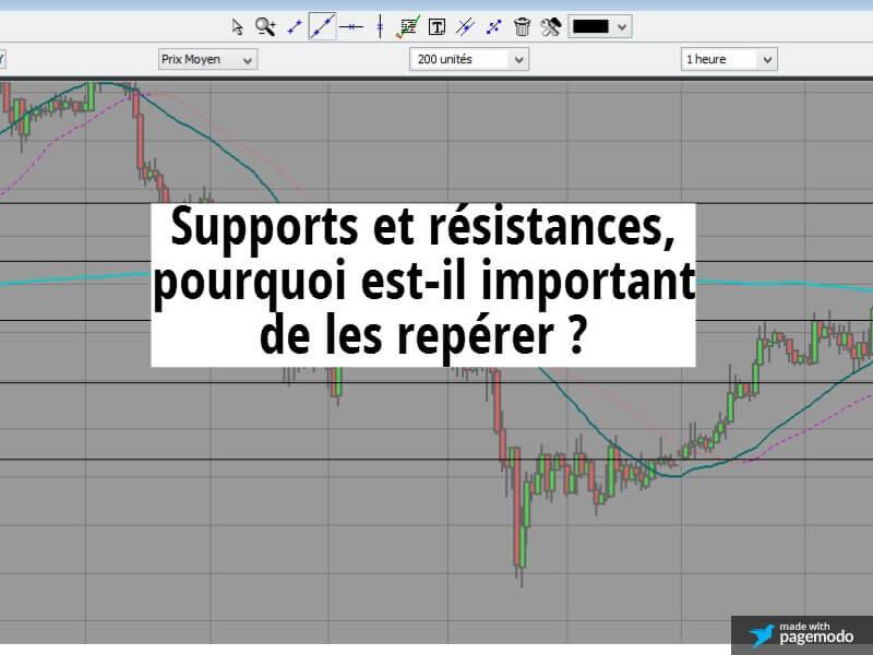 Supports et résistances